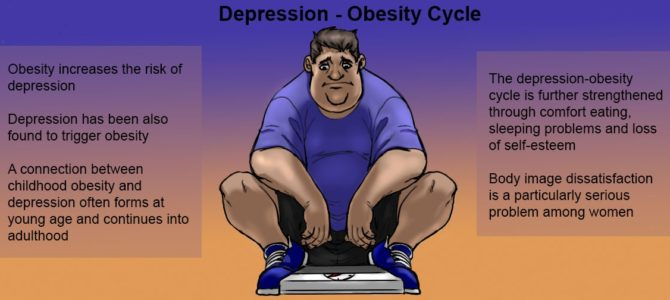 Being overweight and depression