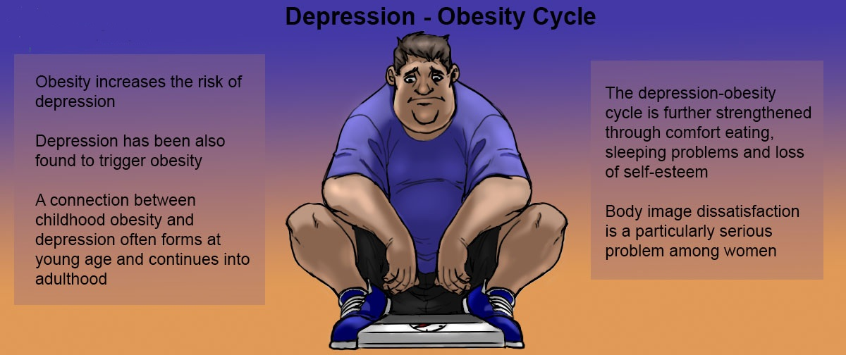Weight loss in Pune
